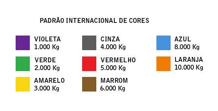 Padrão internacional de cores de cintas para movimentação de carga